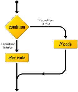 If else statement in C Language with Example | MeraMind